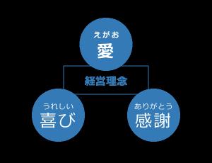 経営理念の三本柱